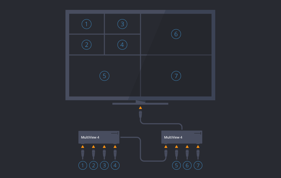 A diagram showing one MultiView 4 being plugged into another MultiView 4.